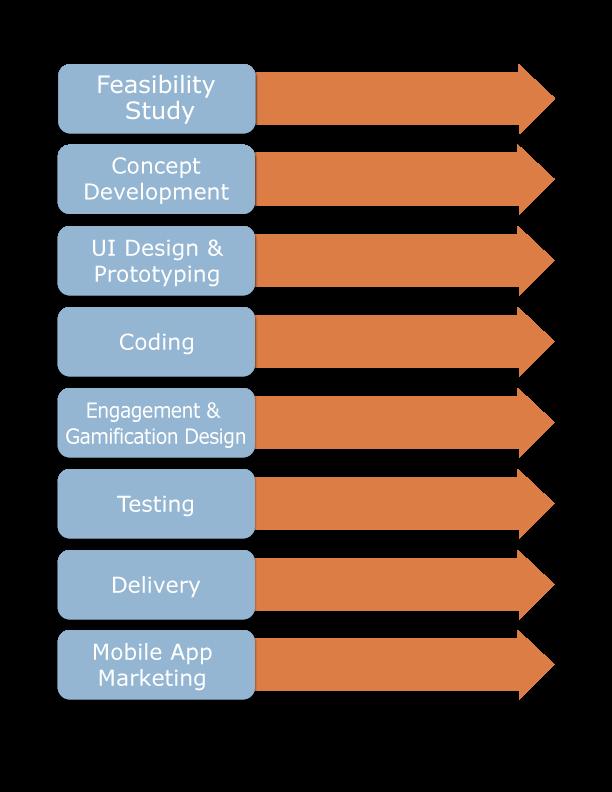 Process_Chart